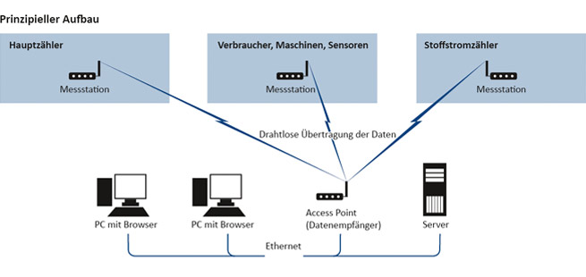 Prinzipieller aufbau der EPOS Software